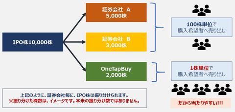 onetapbuy_ipo_introduction_6-min (1)
