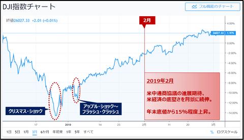 DJI chart_201902