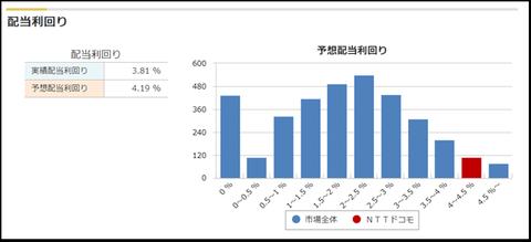 NTTdocomo performance_3