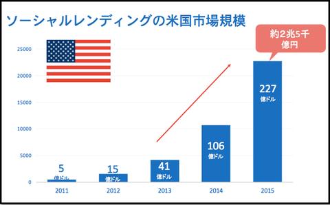 social lending_market size_USA