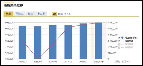 NTTdocomo performance_1