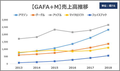 GAFAM_sales trends